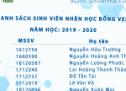 Danh sách sinh viên nhận học bổng VietNam Education Fund